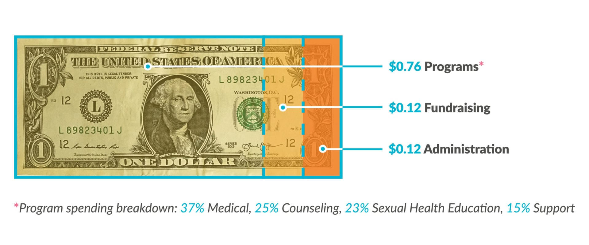Breakdown of spending using a dollar bill